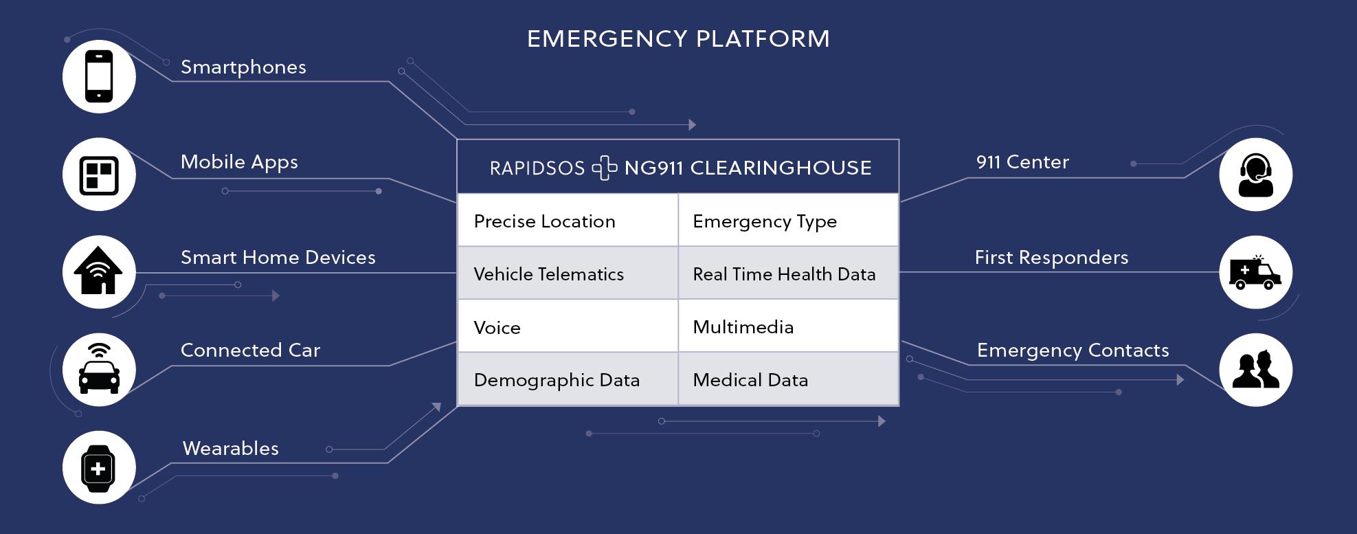 RapidSOS Emergency Platform