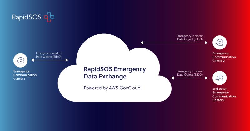 RapidSOS Emergency Data Exchange Graphic
