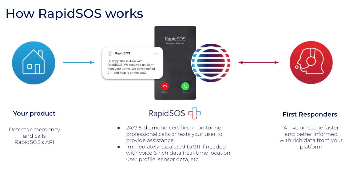 How RapidSOS Works